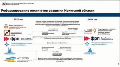В Иркутской области создают единые механизмы управления институтами развития предпринимательства
